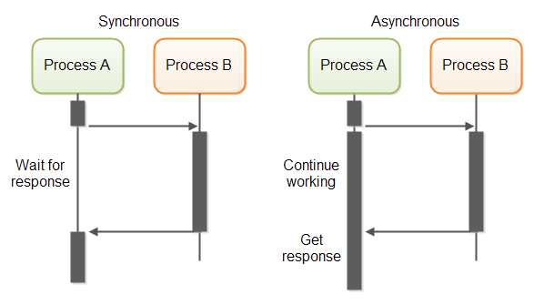 RESTFul HTTP calls can be implemented in both a synchronous and asynchronous fashion at an IO level.