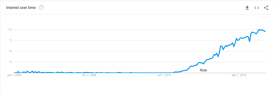 Google trends chart for interest over time for the search term 'microservices'.